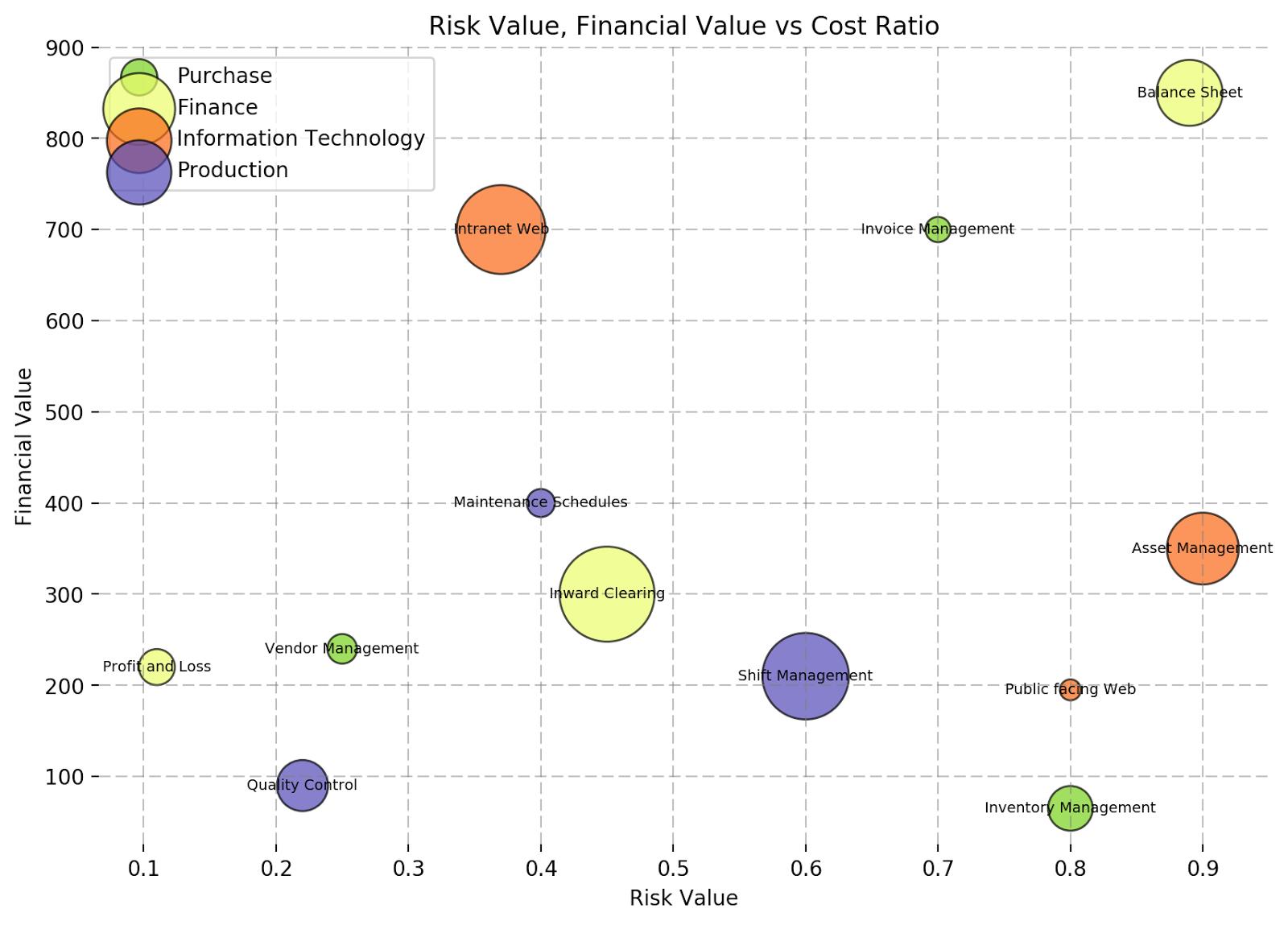 Python and Plot - Graphs Charts Lines: Python Matplotlib