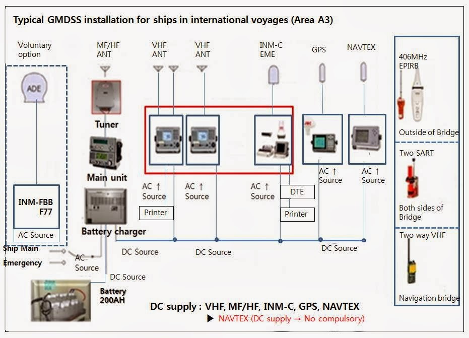 Gmdss Global Maritime Distress And Safety System Typical