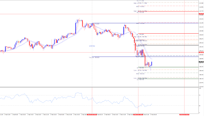 Forex USDJPY 30 minutes chart analytics