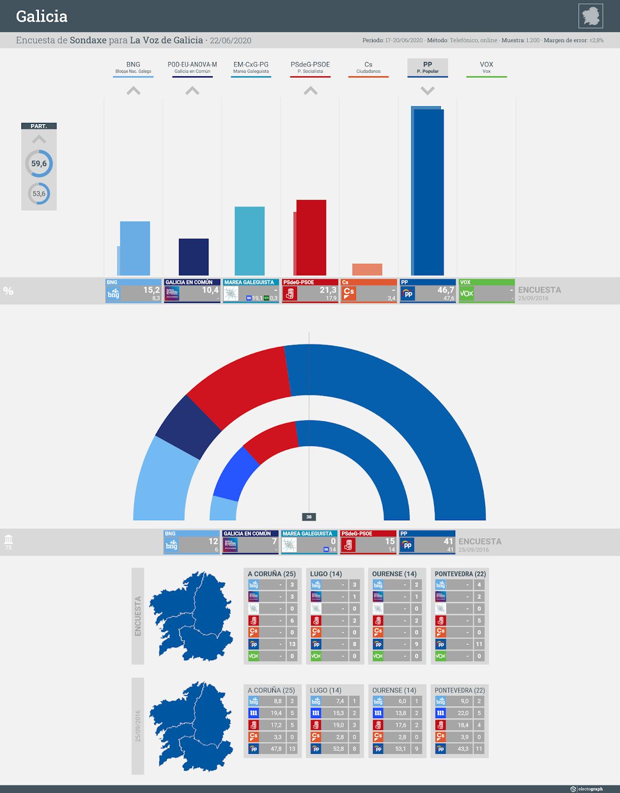 Gráfico de la encuesta para elecciones autonómicas en Galicia realizada por Sondaxe para La Voz de Galicia, 22 de junio de 2020