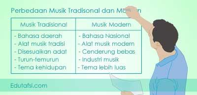 Perbedaan musik tradisional dan musik modern