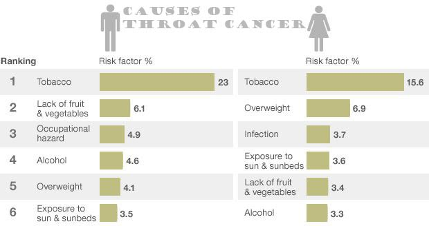 causes-of-throat-cancer