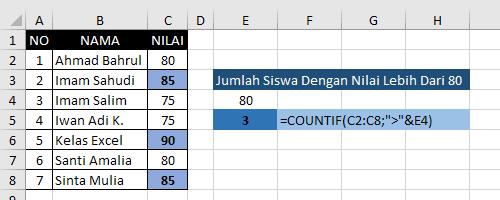 Contoh Fungsi CountIf Excel 2