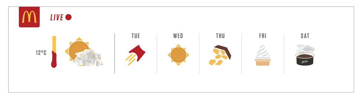 Mcdonalds-creativa-campaña-publicitaria-anunciando-el-clima-con-comida
