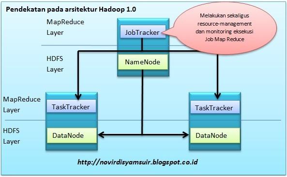 Arsitektur hadoop 1.0