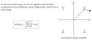 Error-vector magnitude defined