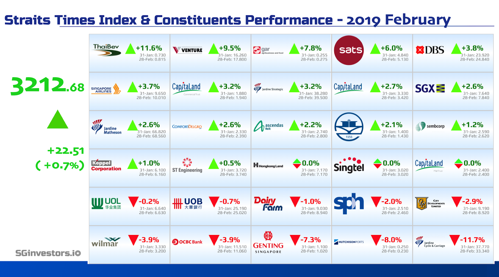 Performance of Straits Times Index (STI) Constituents in February 2019