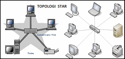 3. Macam-macam Topologi jaringan beserta Kekurangan dan ...