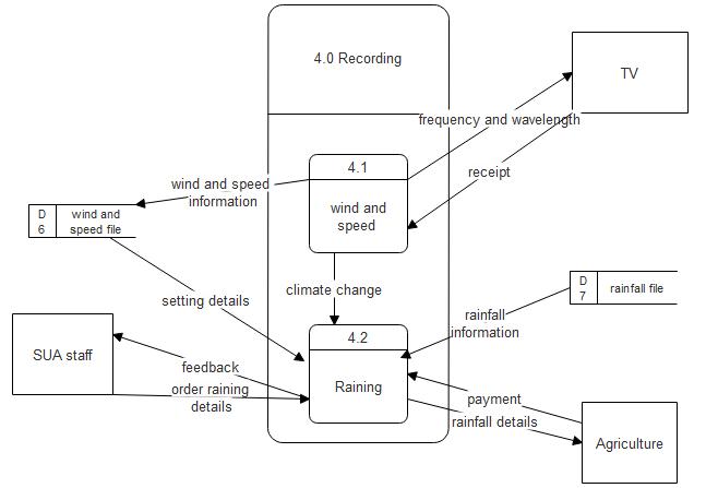 Mazimbu weatherig recording system data flow diagram for mazimbu dfd level 1 process 4 entity relationship diagram ccuart Gallery