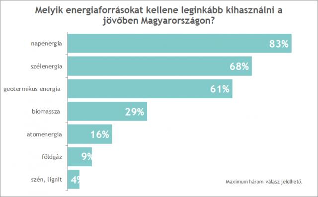 A megkérdezett fiatalok több mint 90%-a aggályokat fogalmazott meg az új paksi atomerőmű építésével kapcsolatban. Ezek közül a leggyakrabban, a válaszadók 55%-a által említett kétség, hogy a keletkező radioaktív hulladék többszázezer évig sugárzó marad, amelynek biztonságos, hosszú távú tárolása sehol a világon nem megoldott. A válaszadók felét aggasztja az Oroszországtól való függőség, kb. egyharmaduk pedig a Duna vízminősége és élővilága, a magas korrupciós kockázat, és a beruházás drágasága miatt aggódik.