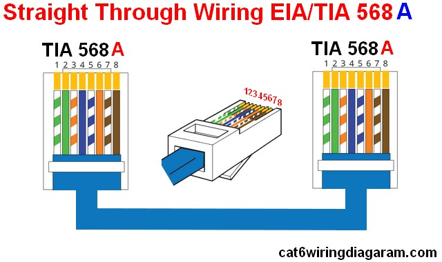 Straight-Through EIA/TIA 568 a wiring diagram rj45 ethernet cable