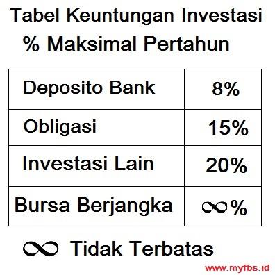 Berapa keuntungan bisnis forex