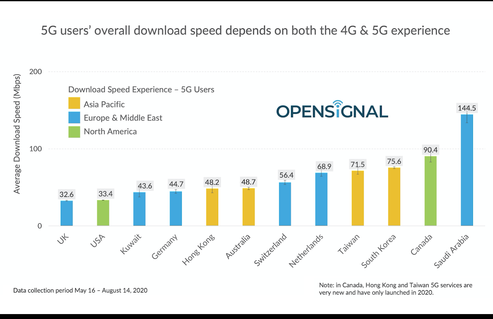 The state of global 5G user experience