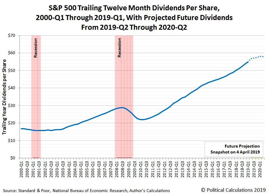 S&P 500 Trailing Twelve Month Dividends per Share, 2000-Q1 through 2019-Q1, with Dividend Futures through 2020-Q2, Snapshot on 4 April 2019