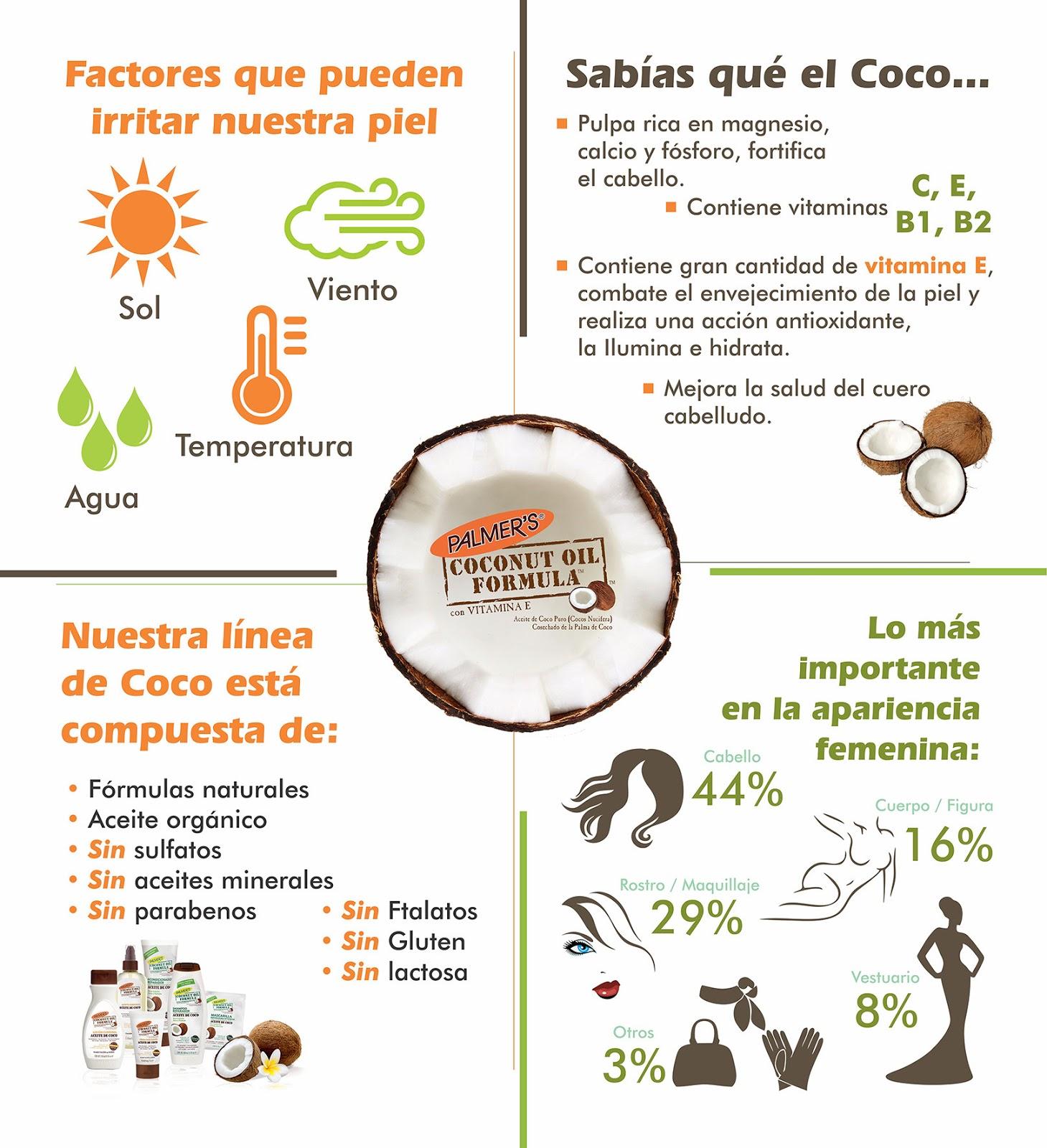 beneficios de la leche de coco en la piel