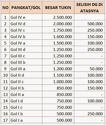 Tabel Tunjangan Kinerja PNS Lampung