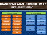 Aplikasi Penilaian Raport Kurikulum 2013 jenjang Sekolah Dasar