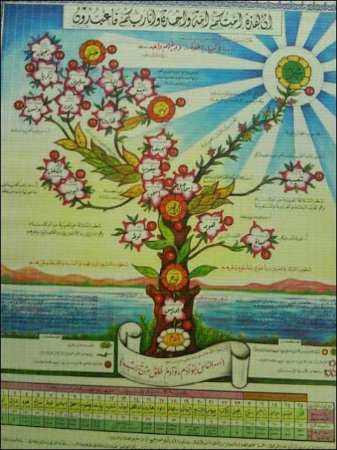 http://infomasihariini.blogspot.com/2017/05/silsilah-nabi-adam-sampai-nabi-muhammad.html
