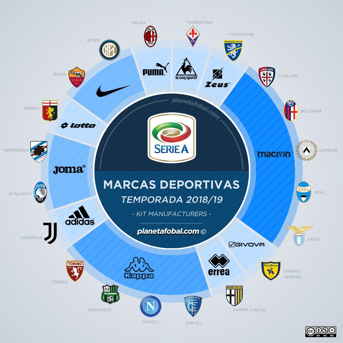 As fabricantes esportivas no Campeonato Italiano 2018 19 - Show de ... 7617642151235