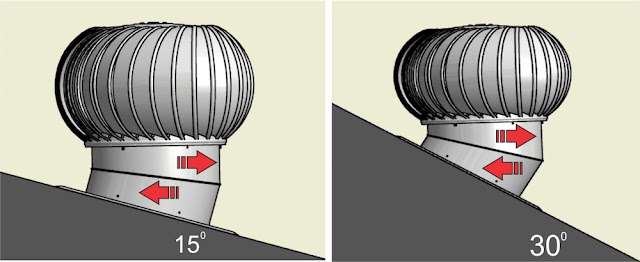 Mustaka Turbine Ventilator
