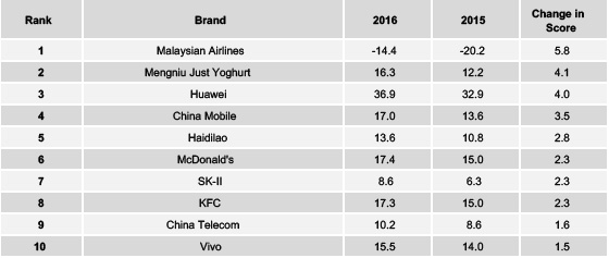 Source; YouGov Brandindex. Brands which improved the most on positive Buzz in 2016 for China. Malaysia Airlines did best on this ranking.