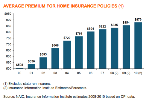 Home Insurance Premiums that Continue to Increase