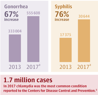 STD cases on the rise in U.S. - 39% 2013 - 2019