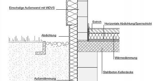 Beliebt a:VZ: Sockel Regeldetail - Einbindung ins Erdreich - Abdichtung YB19