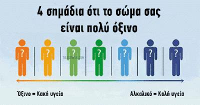 Το σώμα σας είναι πολύ όξινο;