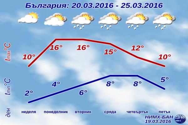 Седмична Прогноза за времето от 20 март 2016 до 25 март 2016