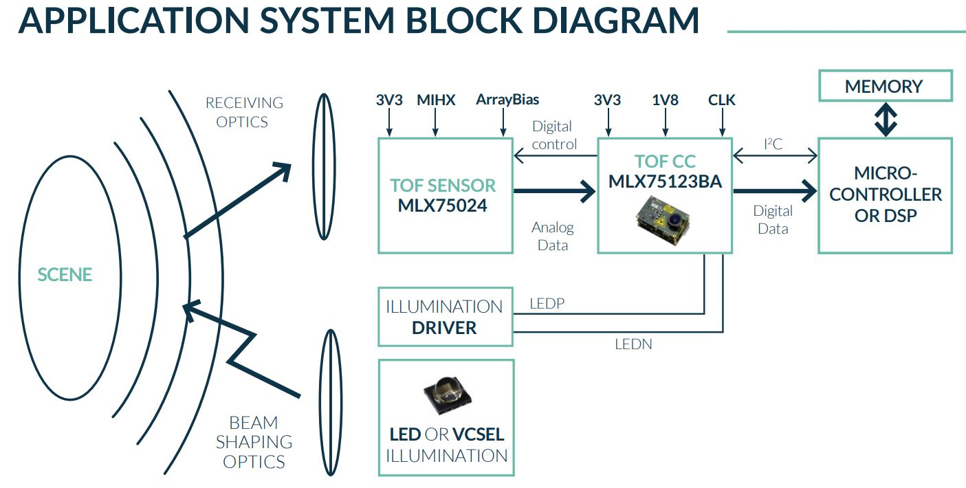 Image Sensors World Melexis Announces 2nd Generation Tof Sensor Digitally Controlled High Frequency Vga Also Has Developed A New Bsi Initial Sampling To Automotive Customers Will Start Early 2019