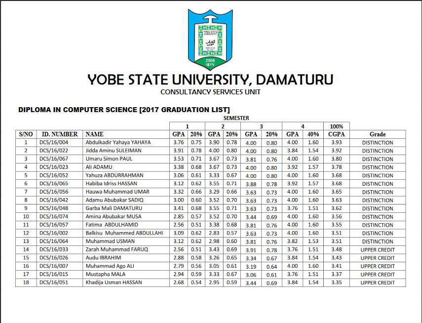 ysu list of successful diploma graduating students published  the consultancy services unit of yobe state university damaturu has release the graduation result of diploma