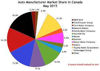 Canada auto brand market share chart May 2015