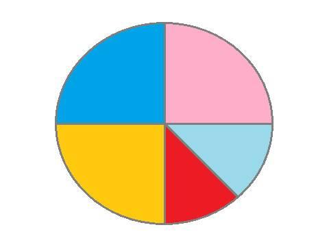 Membuat diagram lingkaran gurukatro membuat diagram lingkaran bisa dilakukan dengan dua macam satuan satuan derajat dan satuan persen ccuart Gallery