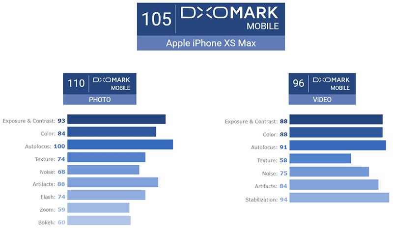 The DxOMark score of iPhone XS Max