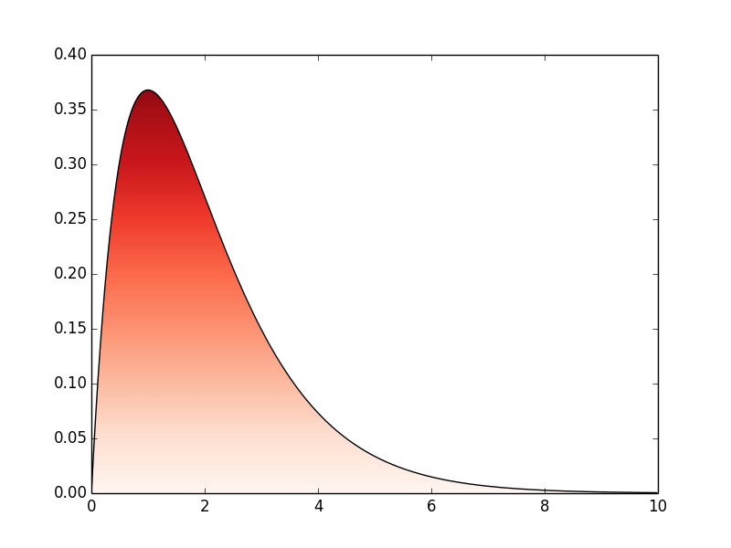 Filling between curves with color gradient or cmap in Matplotlib