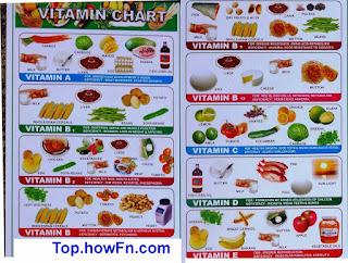 Vitamins  main function also vitamin rh topfn