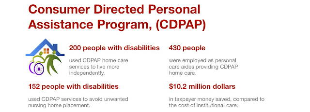 200 people with disabilities used CDPAP home care services to live more independently. 430 people were employed as personal care aides providing CDPAP home care. 152 people with disabilities used CDPAP services to avoid unwanted nursing home placement. $10.2 million dollars in taxpayer money saved, compared to the cost of institutional care.