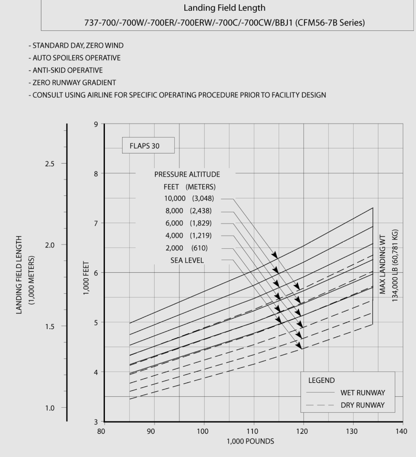 the wet runway allowable landing weight provides 92 margin for stopping distance compared to a dry perfect landing the wet runway allowable landing  [ 1396 x 1536 Pixel ]