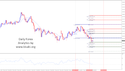 Forex EURJPY 1 Hour chart analytics