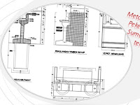 Metode Pelaksanaan Pekerjaan Dinding Sumuran Silinder terpasang