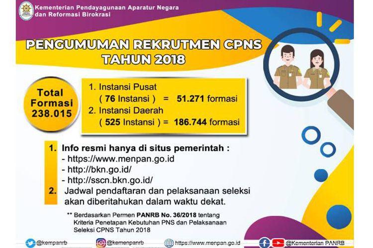 Informasi Lengkap  CPNS 2018
