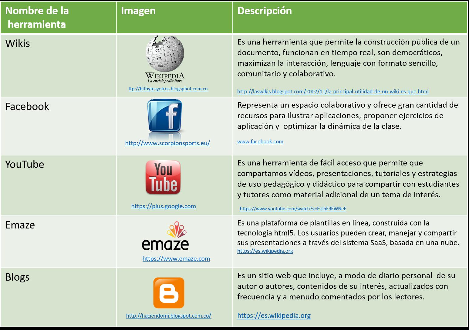 Famoso Plantillas Web 2.0 Imágenes - Ejemplo De Currículum Comercial ...