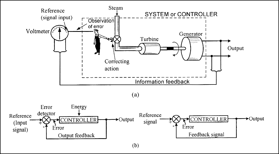 Kendali loop tertutup dan loop terbuka ilmu teknik mesin indonesia gambar i sistem kendali berumpan balik dari sebuah pltv a dan diagram blok sistem loop tertutup b ccuart Choice Image