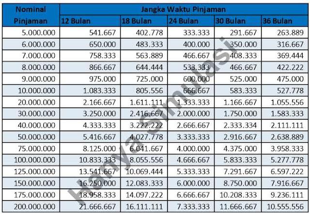 tabel-angsuran-pinjaman-mandiri-2019