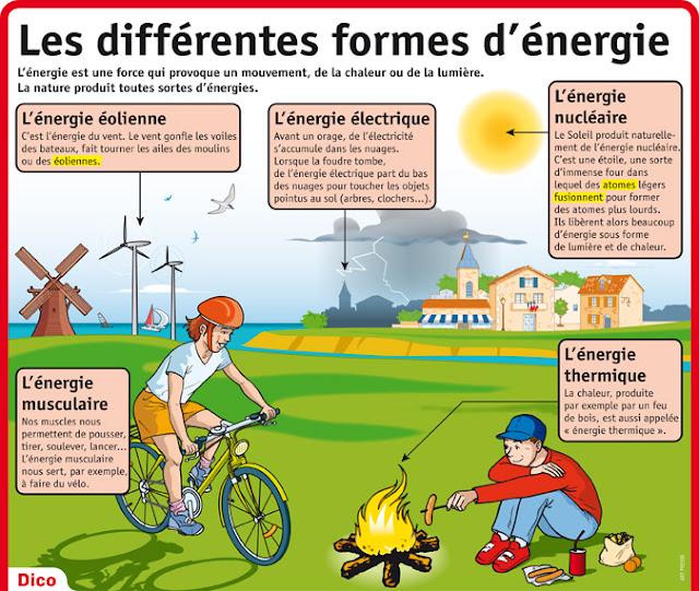 Resultado de imagen para formes d'energie