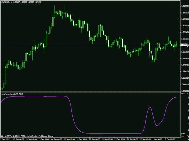 Forex cycle indicator mt4
