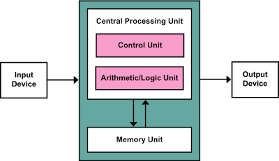 working process of computer