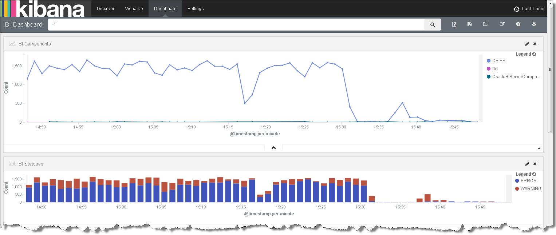 Oracle BI по-русски: BI 11g: сбор, парсинг и анализ логов с