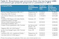 Table on the annual carbon costs of both proposed and permitted liquefied natural gas (LNG) terminals. (Image Credit: Environmental Integrity Project) Click to Enlarge.